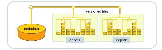 Helix Versioning Engine  Perforce technical description | DS